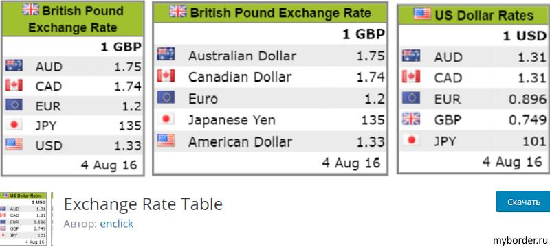 Плагин Exchange Rate Table