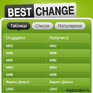 Раздел таблица в обменнике Bestchange